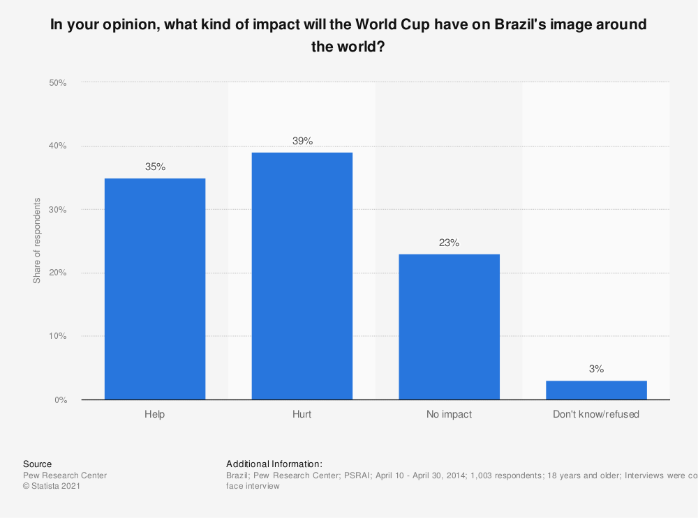 Statistic: In your opinion, what kind of impact will the World Cup have on Brazil's image around the world? | Statista