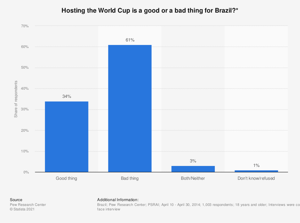 Statistic: Hosting the World Cup is a good or a bad thing for Brazil?* | Statista