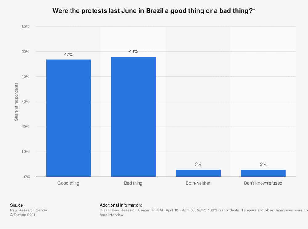 Statistic: Were the protests last June in Brazil a good thing or a bad thing?* | Statista