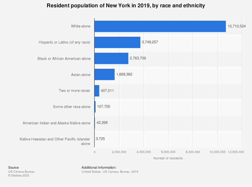Statistic: Resident population of New York in 2018, by race and ethnicity | Statista