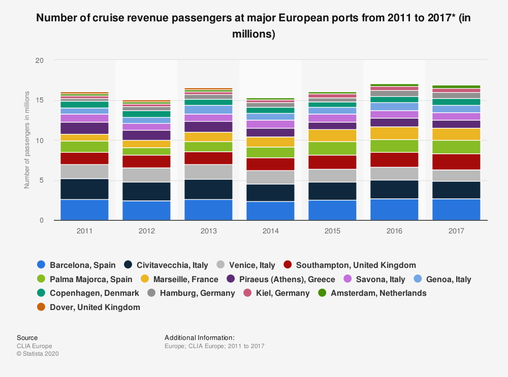 Statistic: Number of cruise revenue passengers at major European ports from 2011 to 2017* (in millions) | Statista