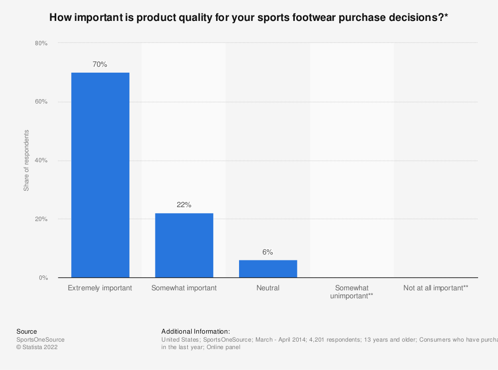 Statistic: How important is product quality for  your sports footwear purchase decisions?* | Statista