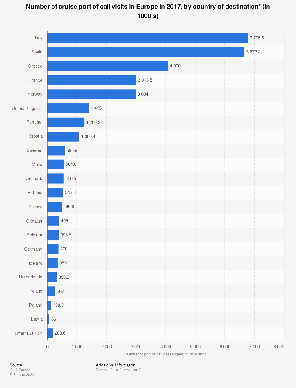 Statistic: Number of cruise port of call visits in Europe in 2017, by country of destination* (in 1000's) | Statista