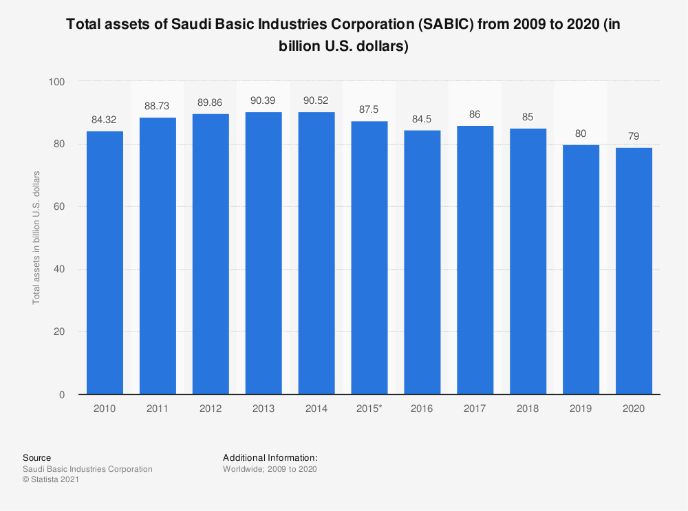Statistic: Total assets of Saudi Basic Industries Corporation (SABIC) from 2009 to 2018 (in billion U.S. dollars) | Statista