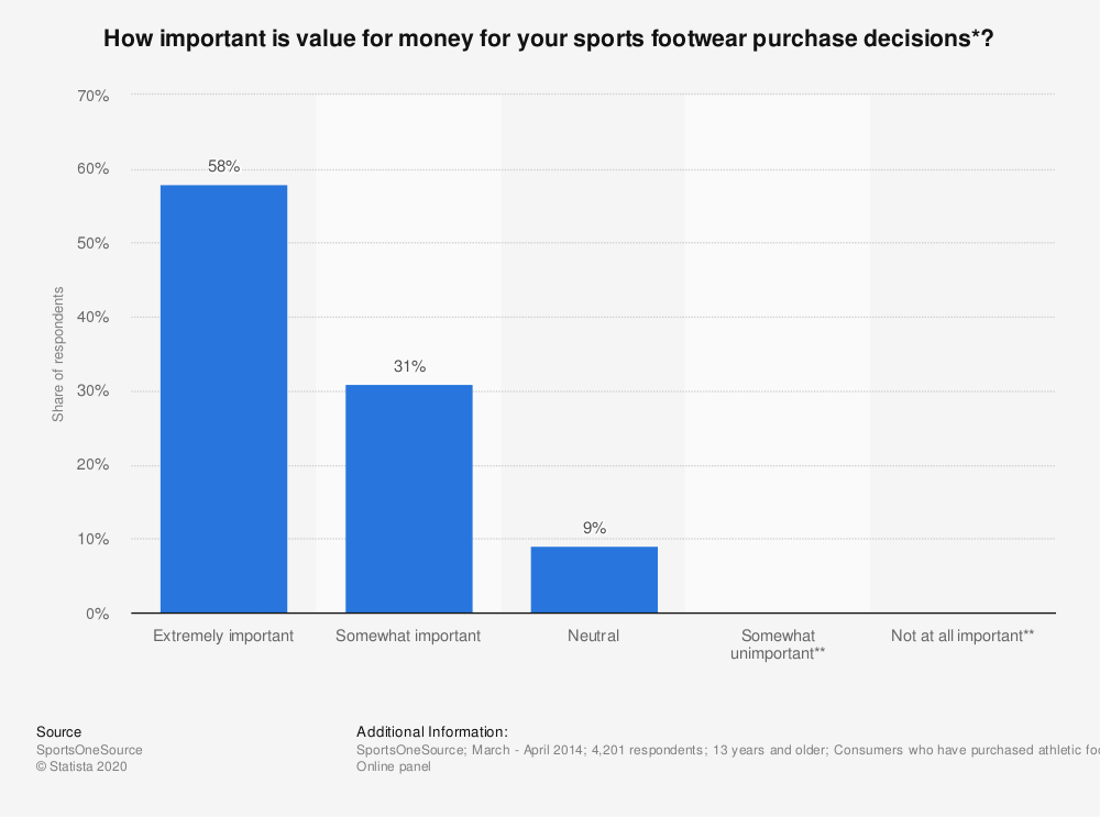 Statistic: How important is value for money for your sports footwear purchase decisions*?   Statista