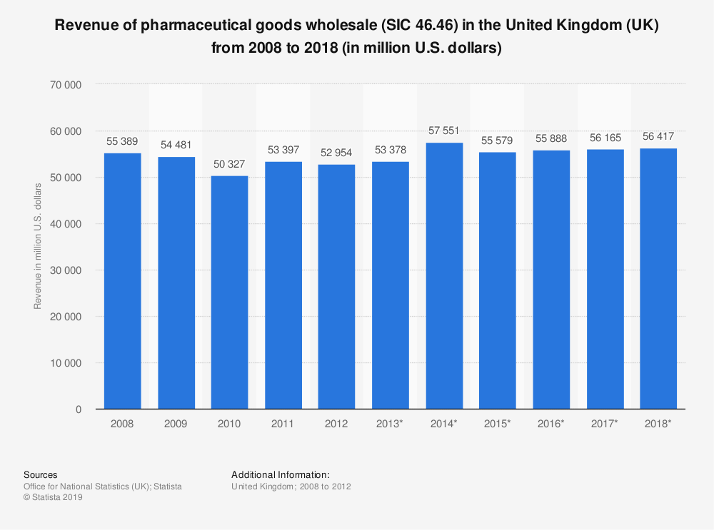 Statistic: Revenue of pharmaceutical goods wholesale (SIC 46.46) in the United Kingdom (UK) from 2008 to 2018 (in million U.S. dollars) | Statista