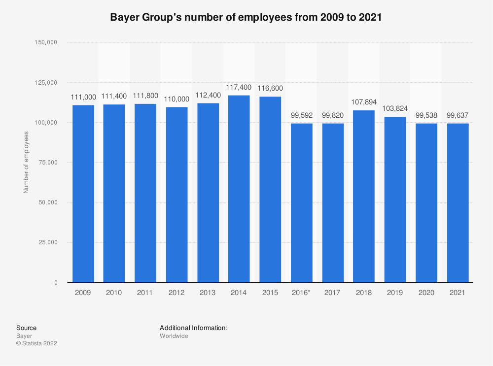 Statistic: Bayer Group's number of employees from 2009 to 2019 | Statista