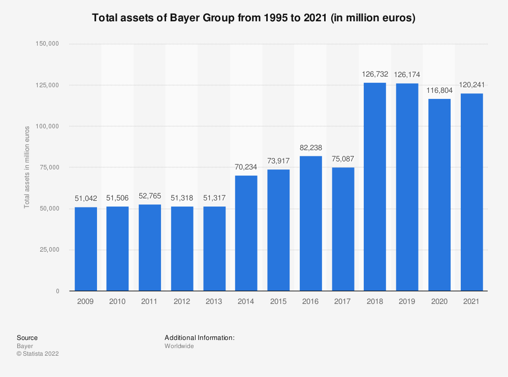 Statistic: Total assets of Bayer Group from 1995 to 2020 (in million euros) | Statista