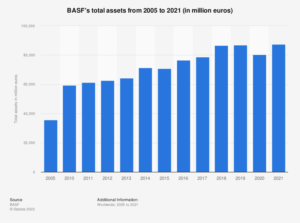 Statistic: BASF's total assets from 2005 to 2020 (in million euros) | Statista