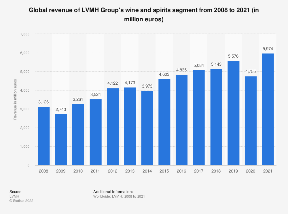 Statistic: Global revenue of LVMH Group's wine and spirits segment from 2008 to 2018 (in million euros) | Statista