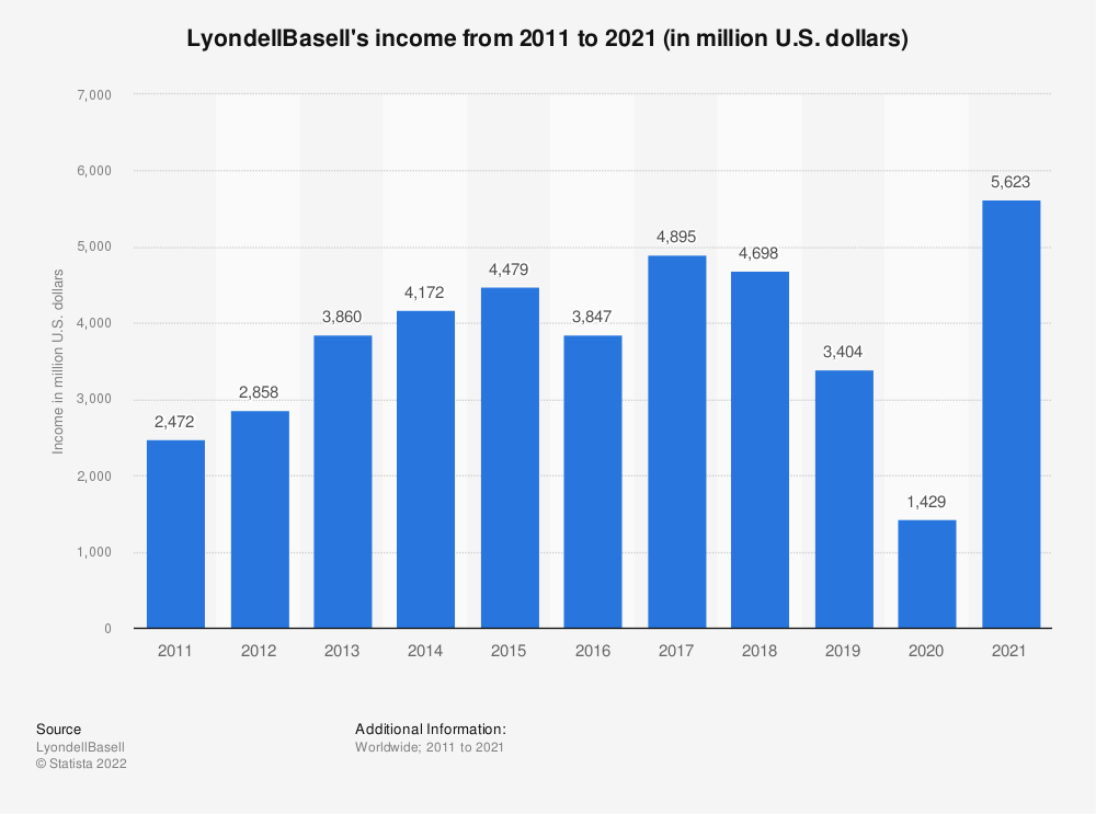 Statistic: LyondellBasell's income from 2011 to 2018 (in million U.S. dollars)* | Statista