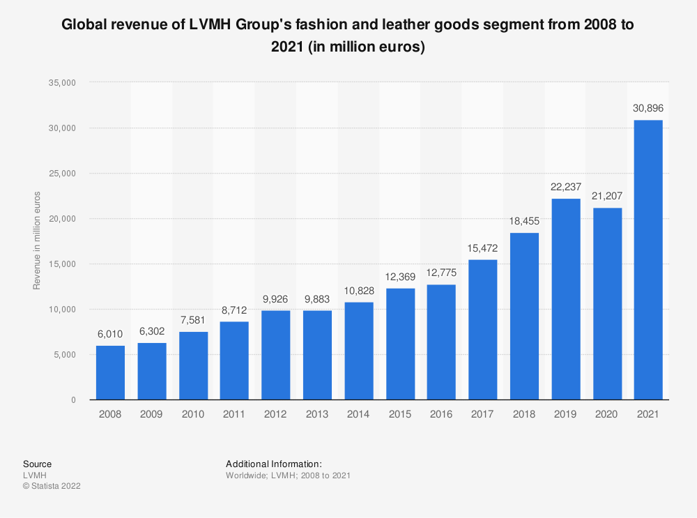 Statistic: Global revenue of LVMH Group's fashion and leather goods segment from 2008 to 2019 (in million euros)   Statista