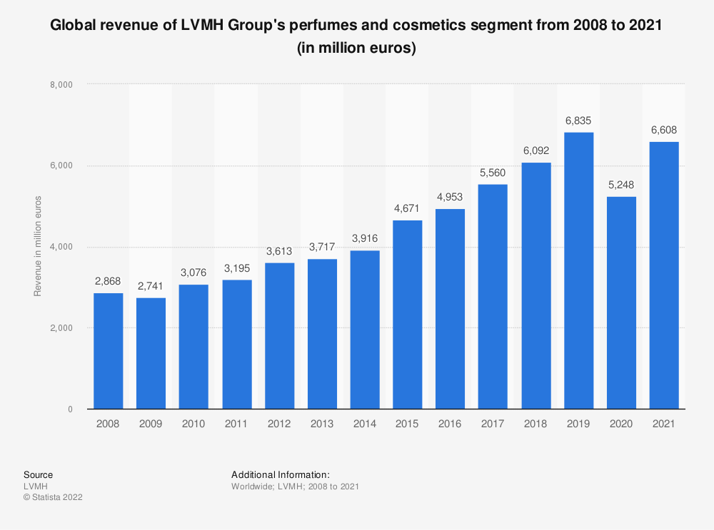 Statistic: Global revenue of LVMH Group's perfumes and cosmetics segment from 2008 to 2019 (in million euros) | Statista