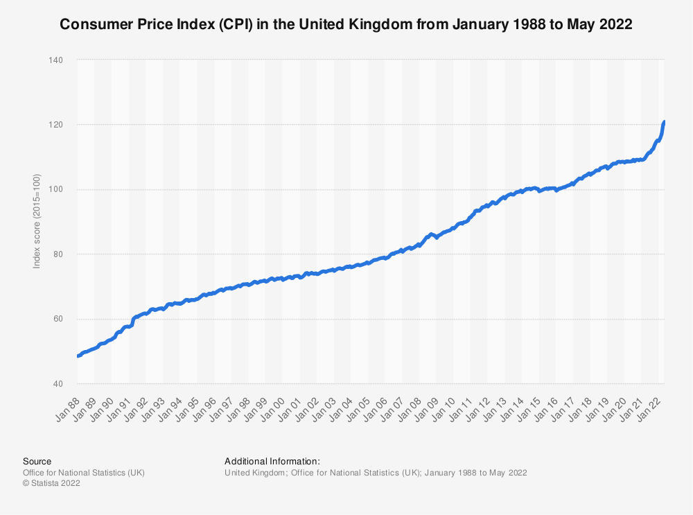 Statistic: Consumer Price Index (CPI) in the United Kingdom from January 1988 to December 2020 | Statista