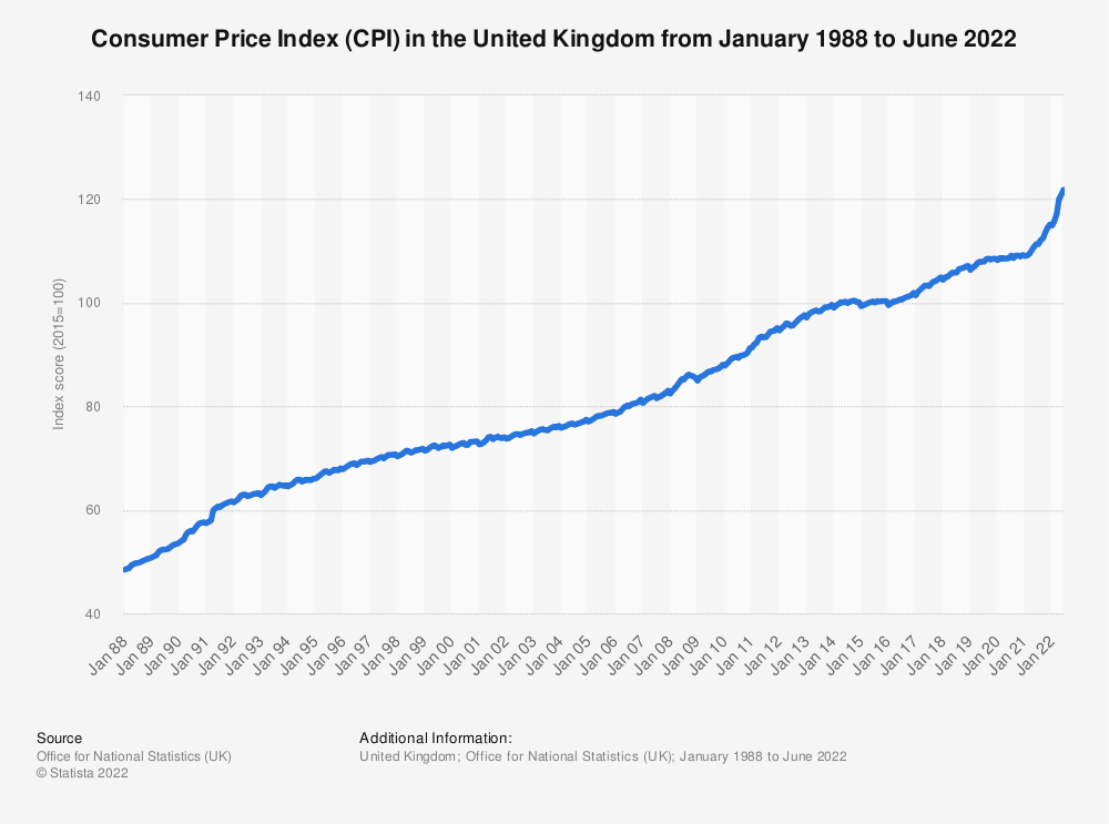 Statistic: Monthly percentage change on a year earlier of the Consumer Price Index (CPI) in the United Kingdom (UK) from November 2017 to November 2019  | Statista