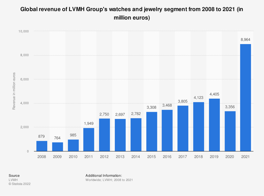 Statistic: Global revenue of LVMH Group's watches and jewelry segment from 2008 to 2018 (in million euros) | Statista