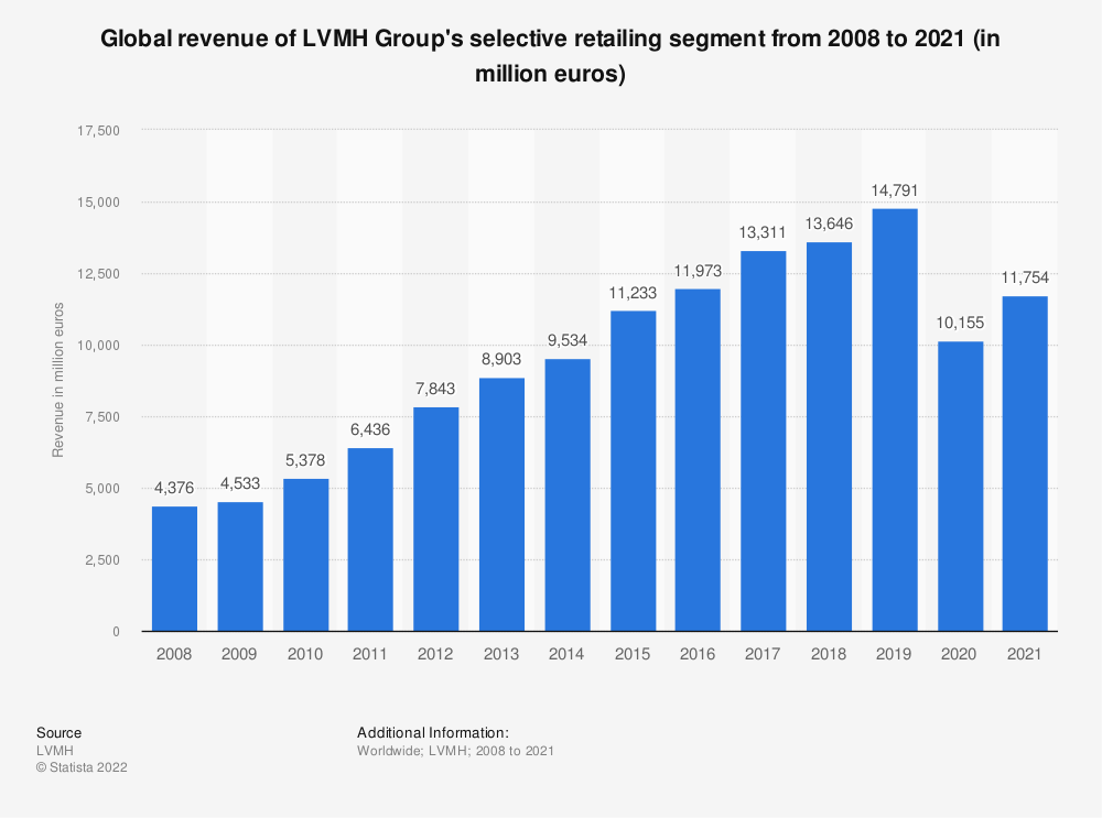 Statistic: Global revenue of LVMH Group's selective retailing segment from 2008 to 2018 (in million euros) | Statista