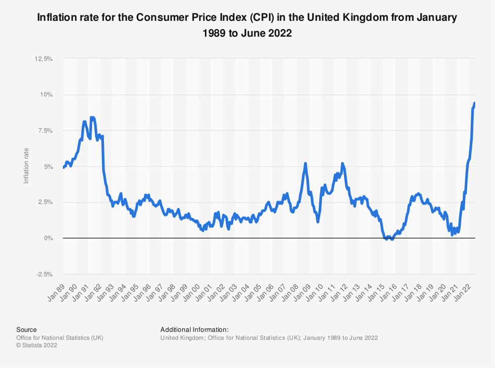 Statistic: Percentage change year-on-year of the consumer price index (CPI) in the United Kingdom (UK) from 1989 to 2019 | Statista