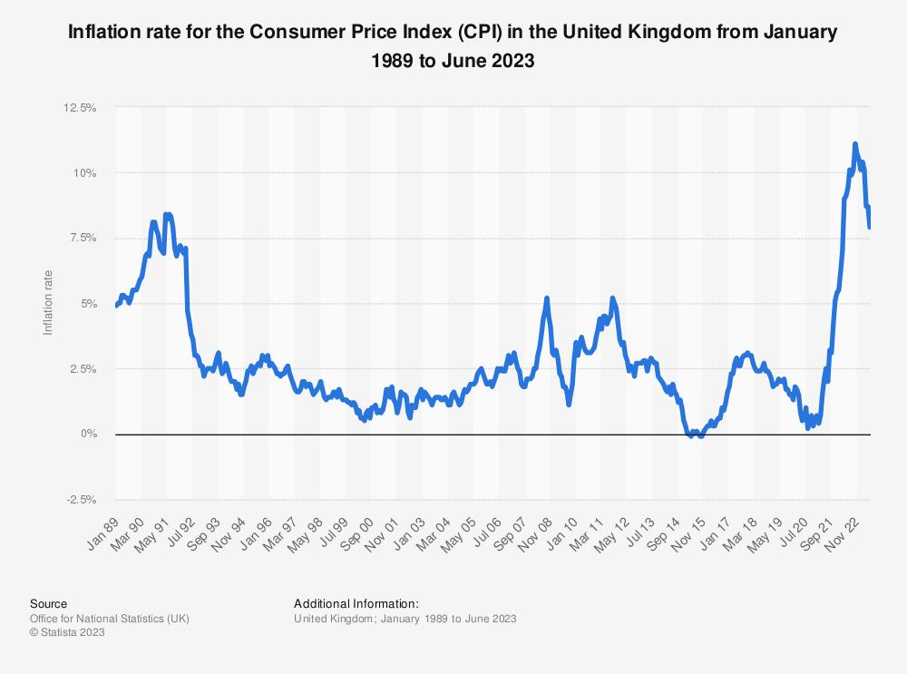 Index Linked Gilts >> Saving money vs inflation – Money Bear Club