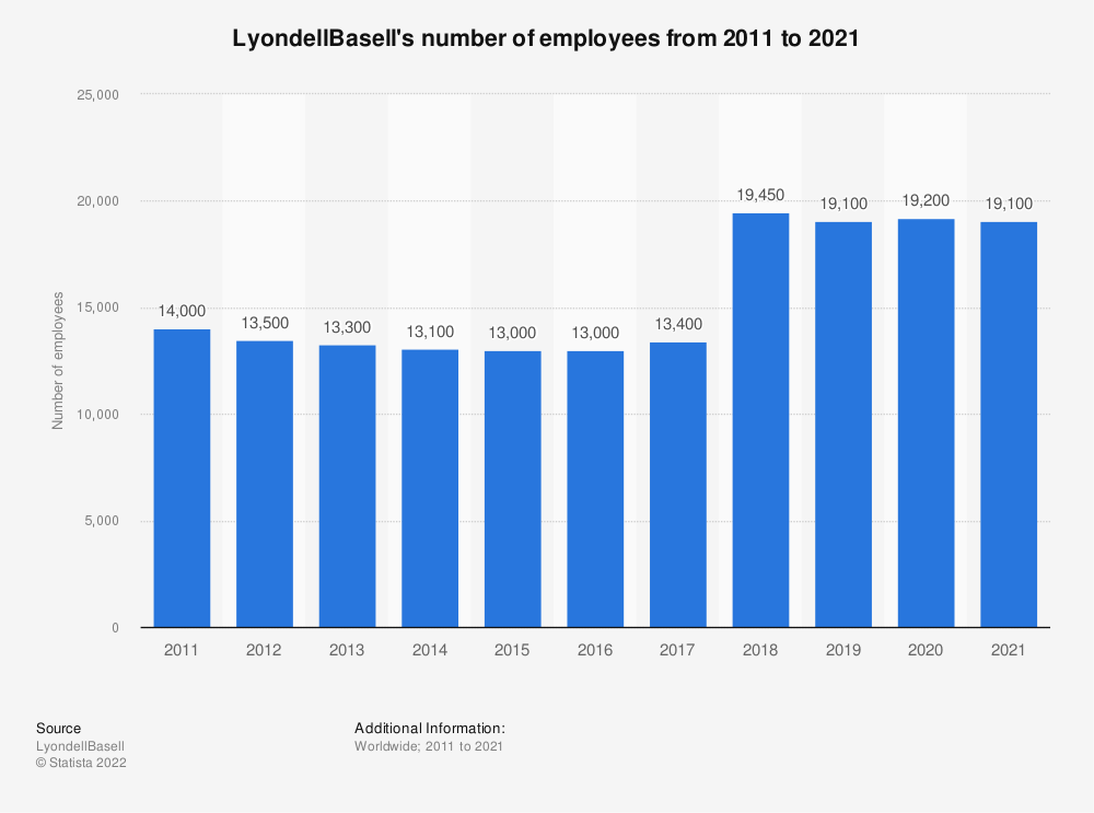 Statistic: LyondellBasell's number of employees from 2011 to 2018 | Statista