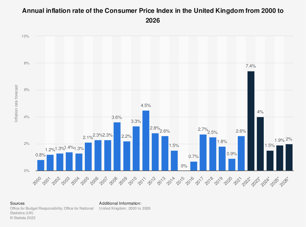 Statistic: Forecasted inflation rate of the Consumer Price Index (CPI) in the United Kingdom from 2015 to 2025 | Statista