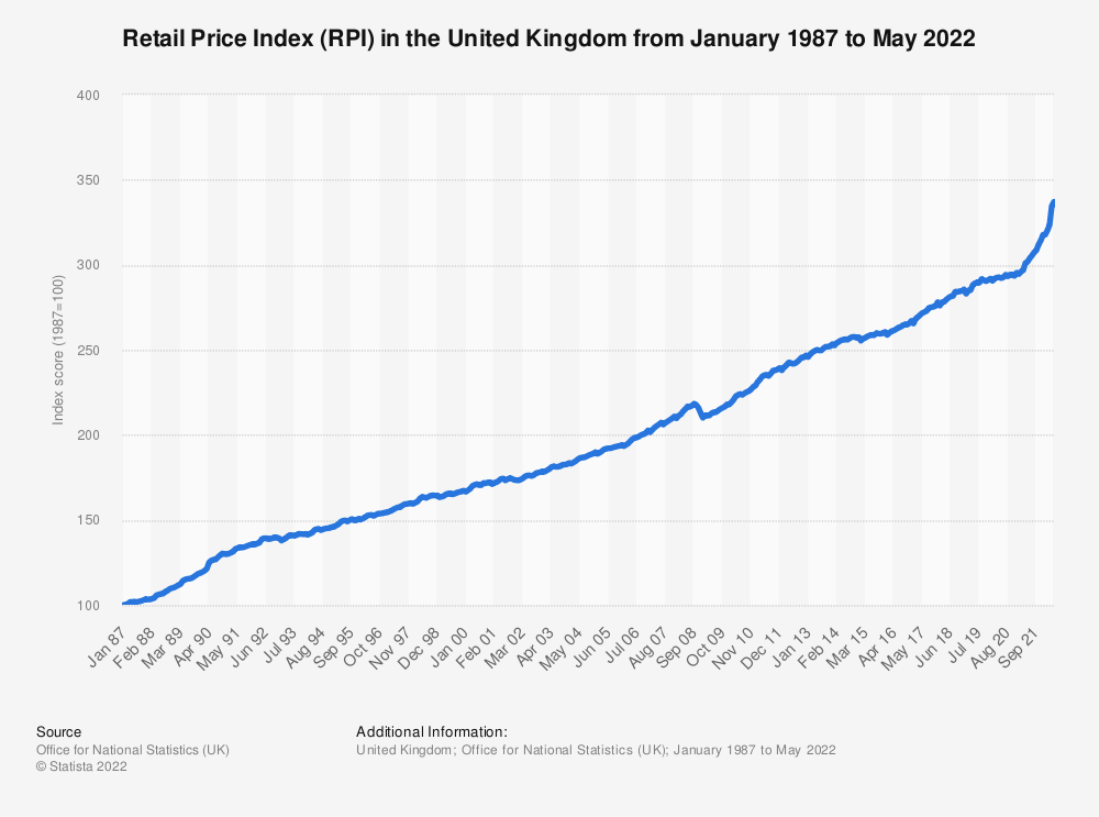 Statistic: Retail Price Index (RPI) in the United Kingdom from January 1987 to December 2020 | Statista