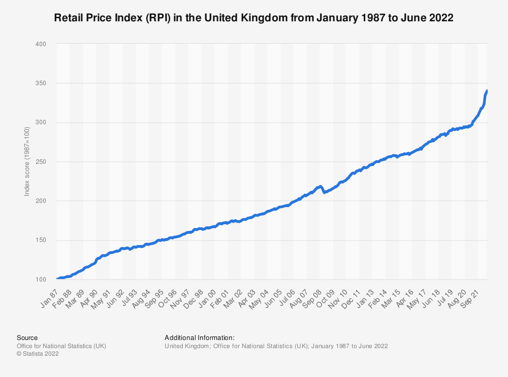 Statistic: Retail Price Index (RPI) in the United Kingdom (UK) from March 2017 to March 2019 | Statista