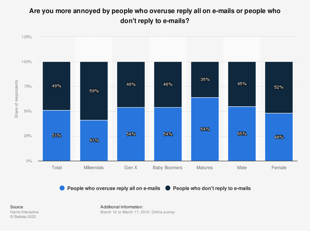 Statistic: Are you more annoyed by people who overuse reply all on e-mails or people who don't reply to e-mails? | Statista