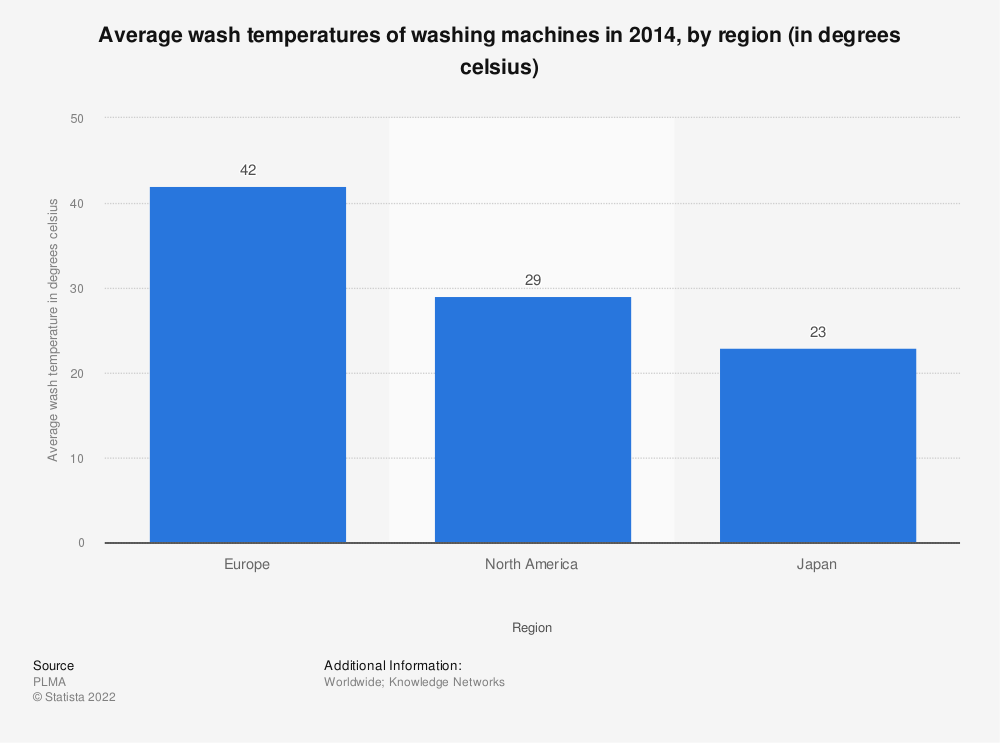 Statistic: Average wash temperatures of washing machines in 2014, by region (in degrees celsius) | Statista