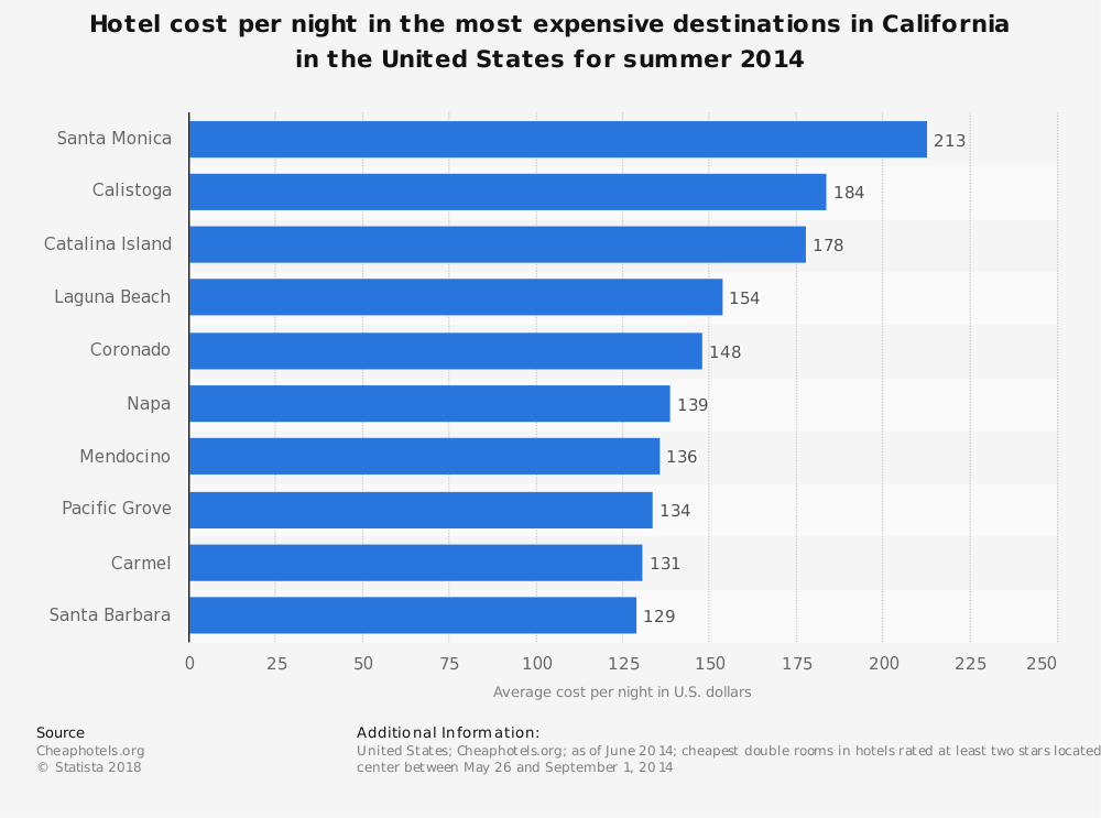 Statistic: Hotel cost per night in the most expensive destinations in California in the United States for summer 2014 | Statista
