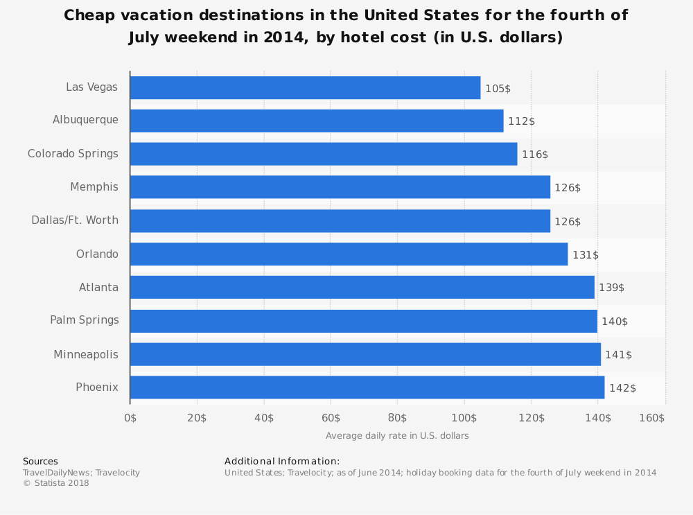 Statistic: Cheap vacation destinations in the United States for the fourth of July weekend in 2014, by hotel cost (in U.S. dollars) | Statista