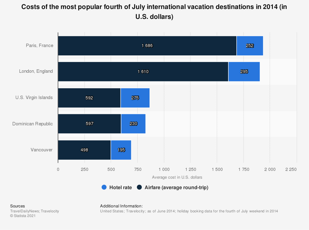 Statistic: Costs of the most popular fourth of July international vacation destinations in 2014 (in U.S. dollars) | Statista