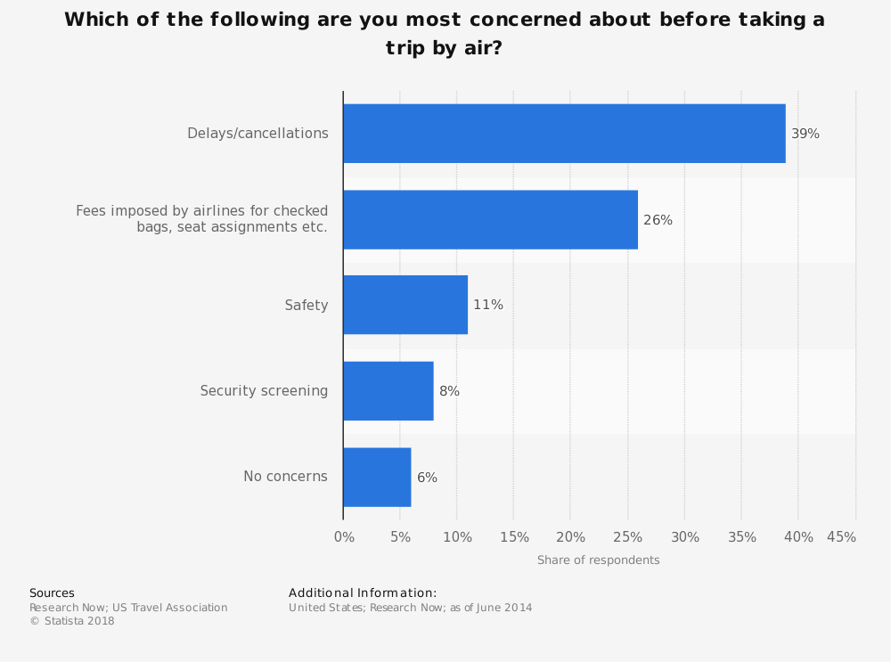 Statistic: Which of the following are you most concerned about before taking a trip by air? | Statista