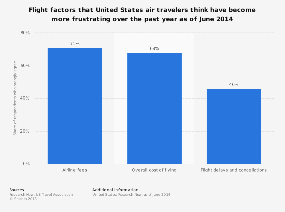 Statistic: Flight factors that United States air travelers think have become more frustrating over the past year as of June 2014 | Statista