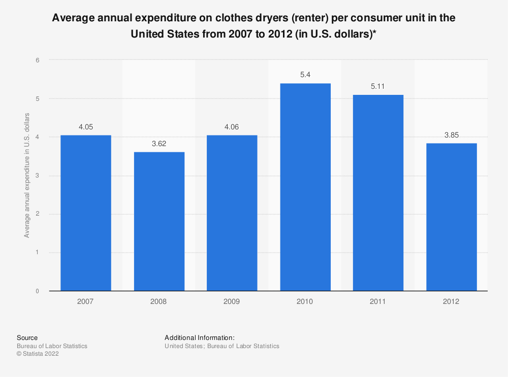 Statistic: Average annual expenditure on clothes dryers (renter) per consumer unit in the United States from 2007 to 2012 (in U.S. dollars)* | Statista