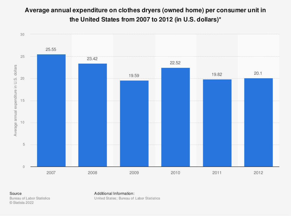Statistic: Average annual expenditure on clothes dryers (owned home) per consumer unit in the United States from 2007 to 2012 (in U.S. dollars)* | Statista