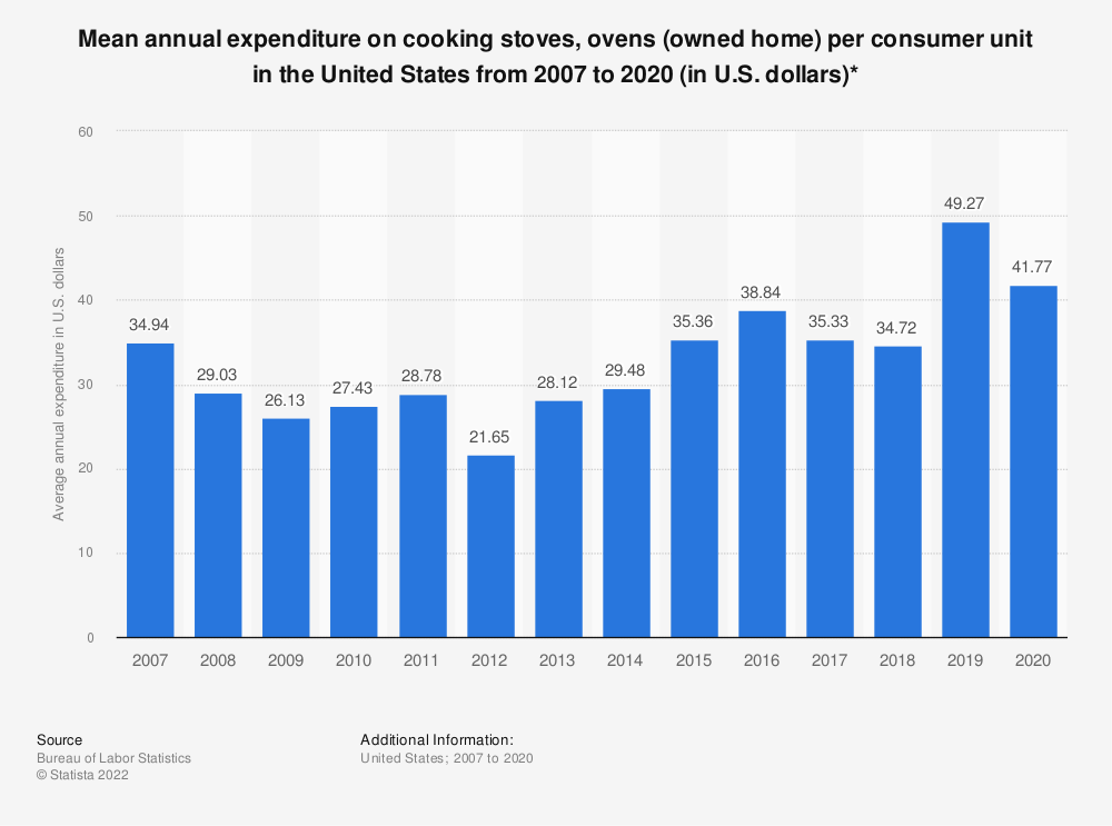 Statistic: Average annual expenditure on cooking stoves, ovens (owned home) per consumer unit in the United States from 2007 to 2018 (in U.S. dollars)* | Statista