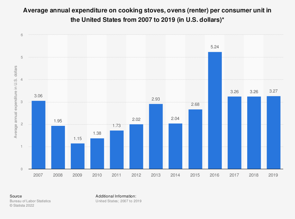 Statistic: Average annual expenditure on cooking stoves, ovens (renter) per consumer unit in the United States from 2007 to 2017 (in U.S. dollars)* | Statista