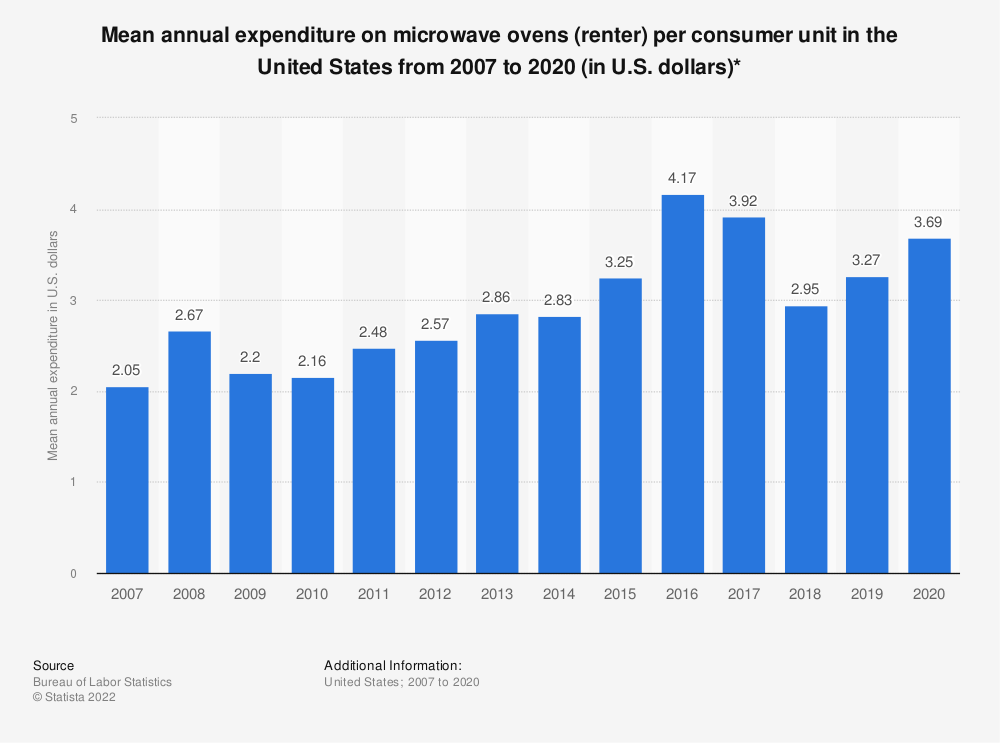 Statistic: Average annual expenditure on microwave ovens (renter) per consumer unit in the United States from 2007 to 2018 (in U.S. dollars)* | Statista