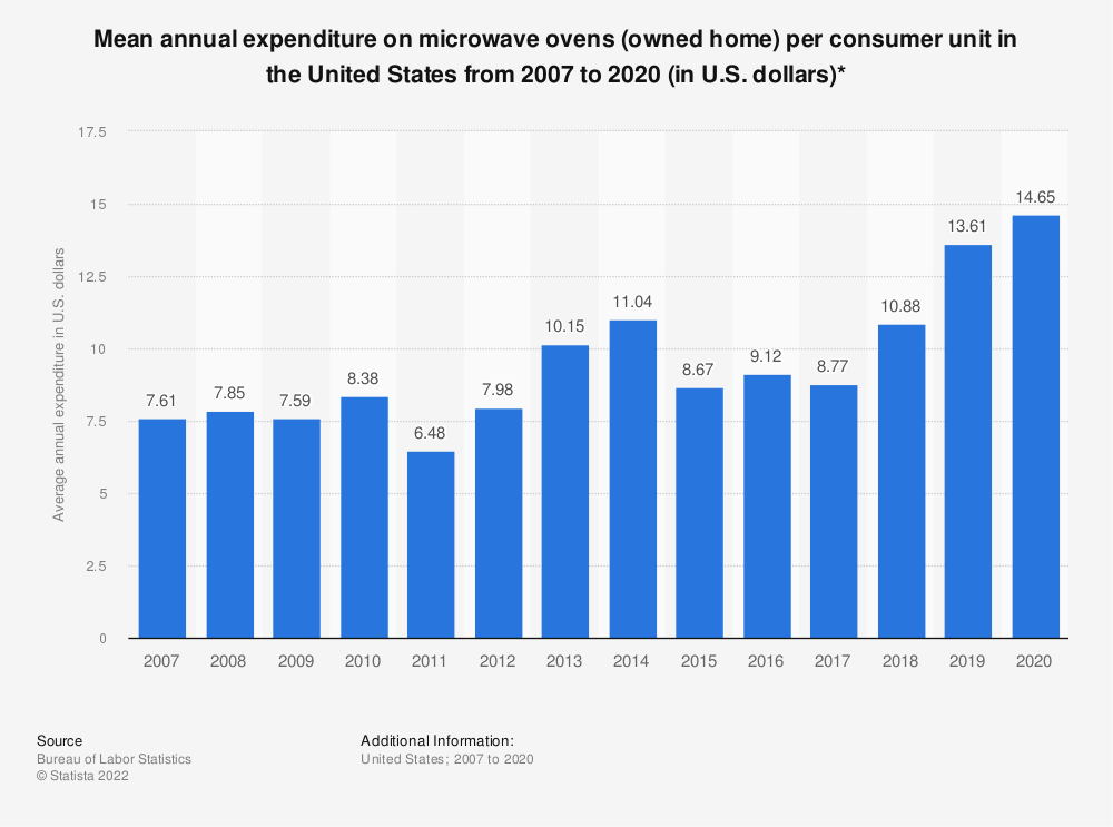 Statistic: Average annual expenditure on microwave ovens (owned home) per consumer unit in the United States from 2007 to 2016 (in U.S. dollars)* | Statista