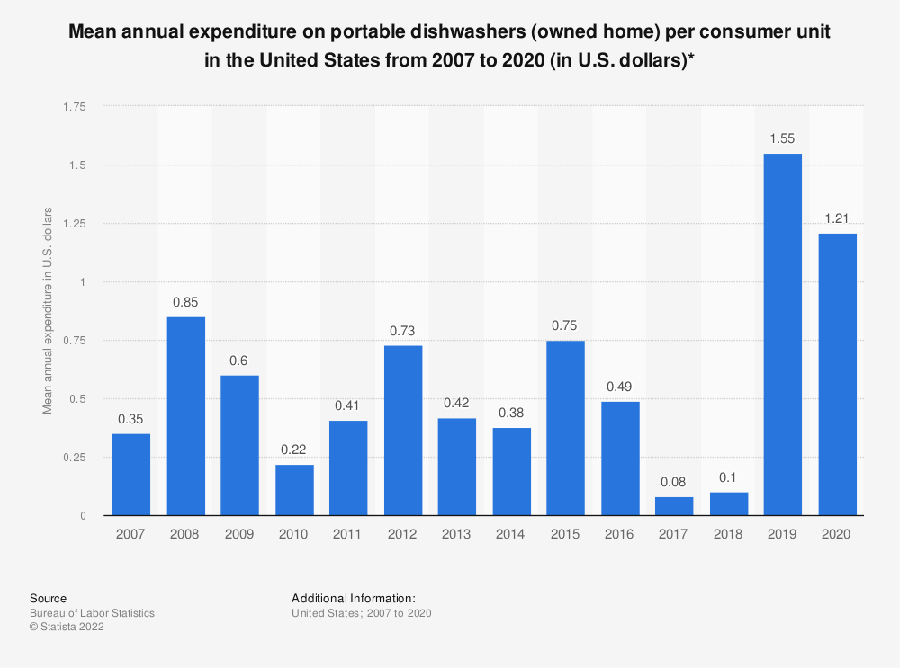 Statistic: Average annual expenditure on portable dishwashers (owned home) per consumer unit in the United States from 2007 to 2017 (in U.S. dollars)* | Statista