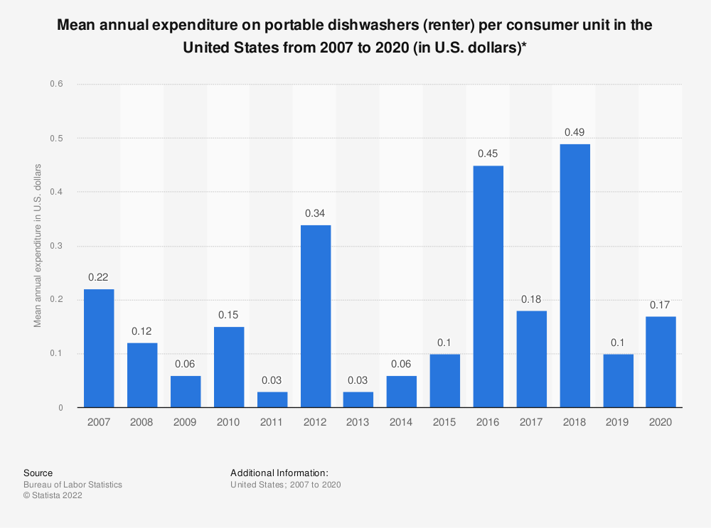 Statistic: Average annual expenditure on portable dishwashers (renter) per consumer unit in the United States from 2007 to 2017 (in U.S. dollars)* | Statista