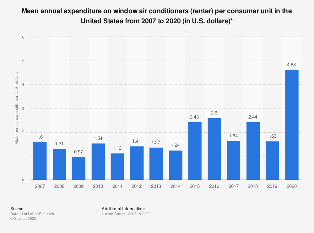 Statistic: Average annual expenditure on window air conditioners (renter) per consumer unit in the United States from 2007 to 2018 (in U.S. dollars)* | Statista