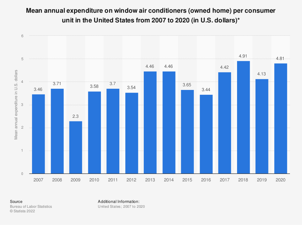 Statistic: Average annual expenditure on window air conditioners (owned home) per consumer unit in the United States from 2007 to 2018 (in U.S. dollars)* | Statista