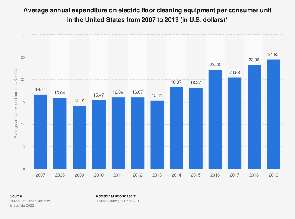 Statistic: Average annual expenditure on electric floor cleaning equipment per consumer unit in the United States from 2007 to 2016 (in U.S. dollars)* | Statista