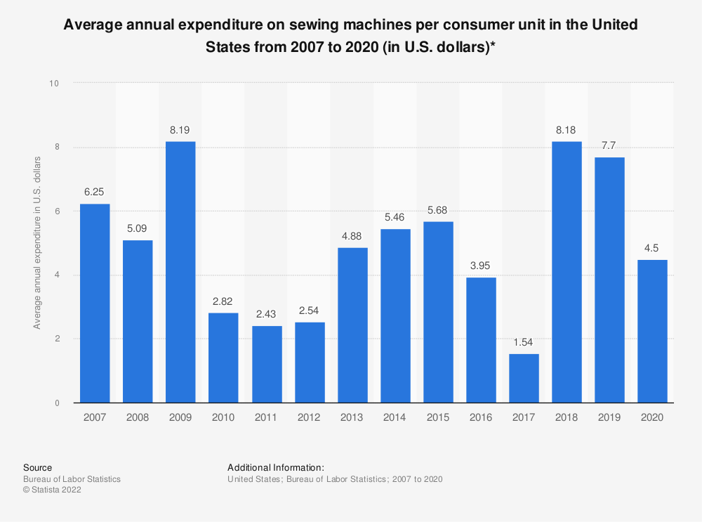 Statistic: Average annual expenditure on sewing machines per consumer unit in the United States from 2007 to 2017 (in U.S. dollars)* | Statista