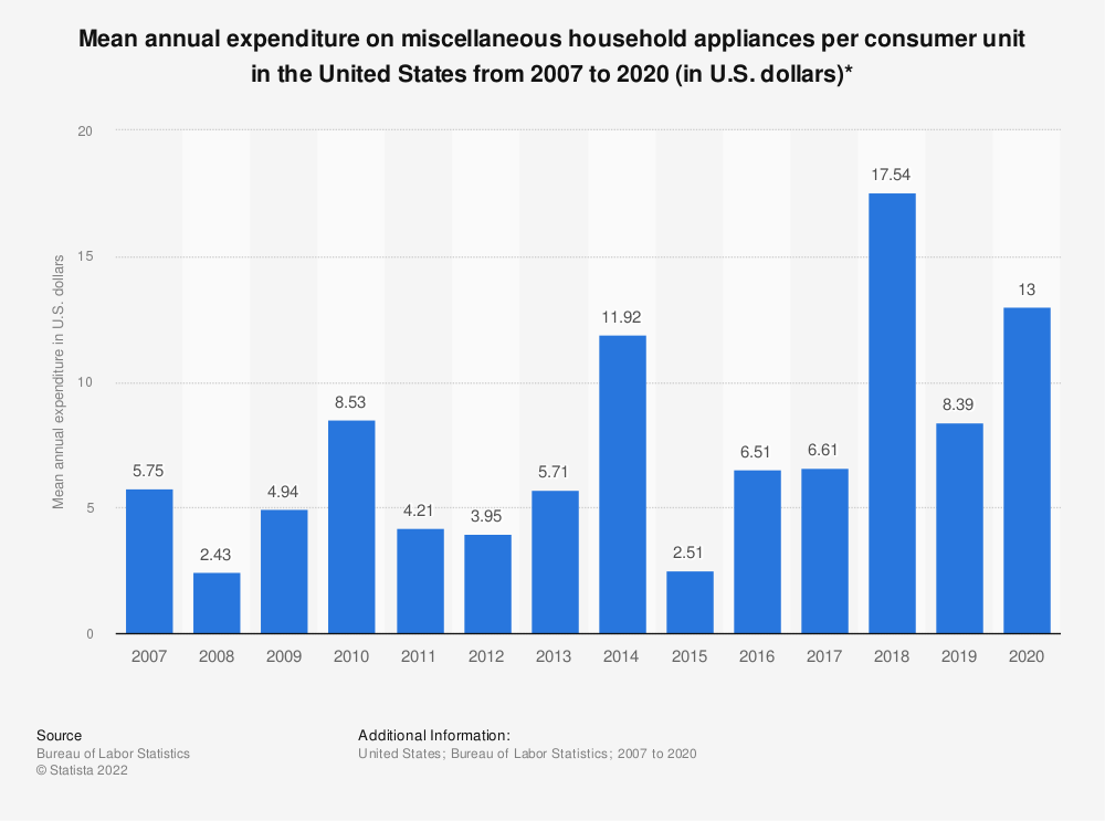 Statistic: Average annual expenditure on miscellaneous household appliances per consumer unit in the United States from 2007 to 2016 (in U.S. dollars)* | Statista