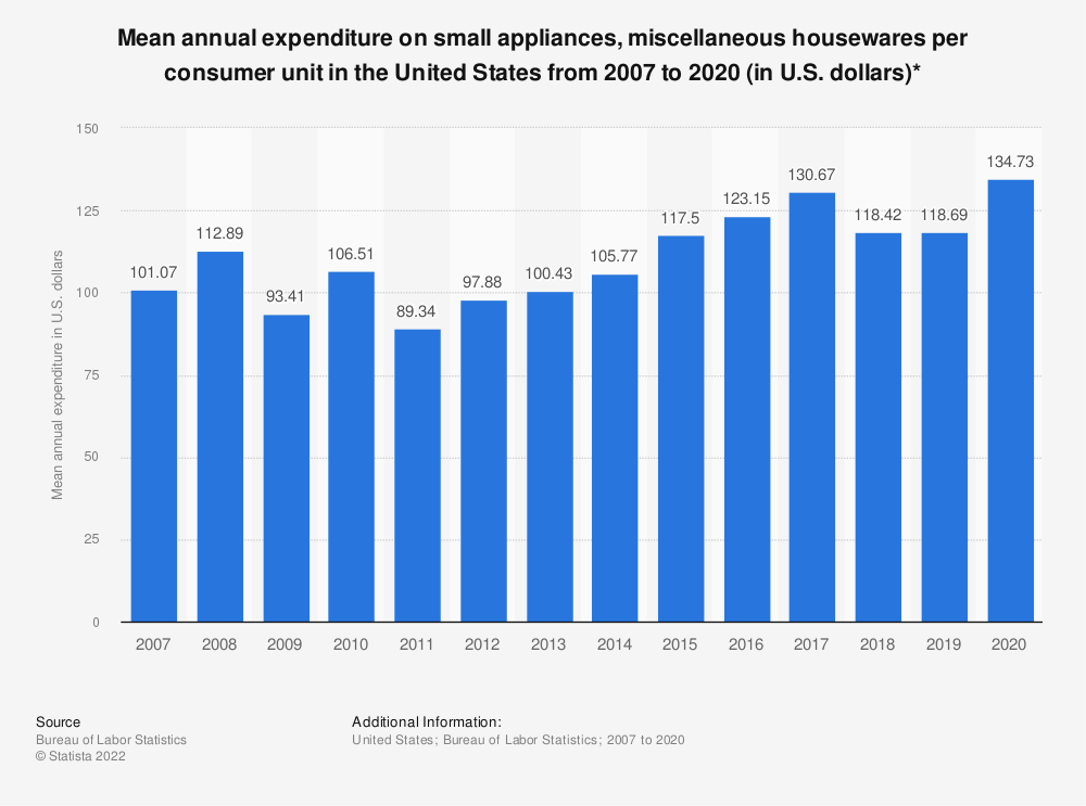 Statistic: Average annual expenditure on small appliances, miscellaneous housewares per consumer unit in the United States from 2007 to 2017 (in U.S. dollars)* | Statista