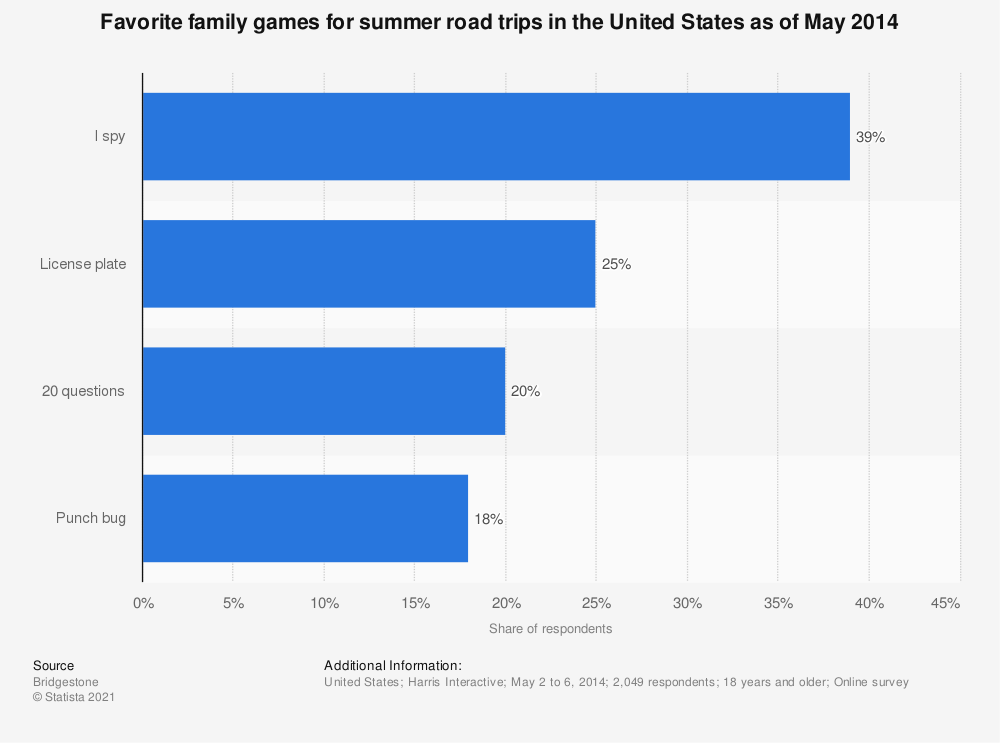 Statistic: Favorite family games for summer road trips in the United States as of May 2014 | Statista