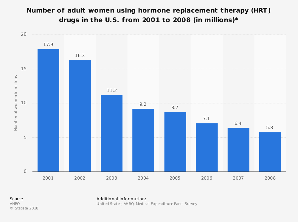 Statistic: Number of adult women using hormone replacement therapy (HRT) drugs in the U.S. from 2001 to 2008 (in millions)* | Statista